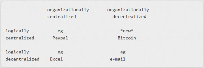 Blockchain Clarifying